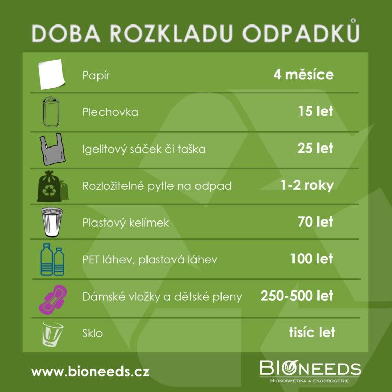 Doba rozkladu odpadků